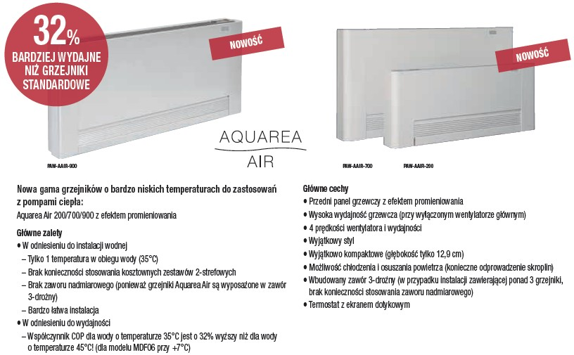 Panasonic Aquarea Air - klimakonwektory